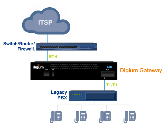 what-is-a-voip-gateway